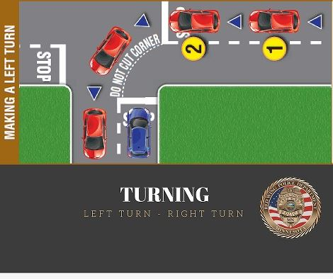 "Image of an intersection diagram showing safe turns, above the words ""Turning; Left Turn - Right"