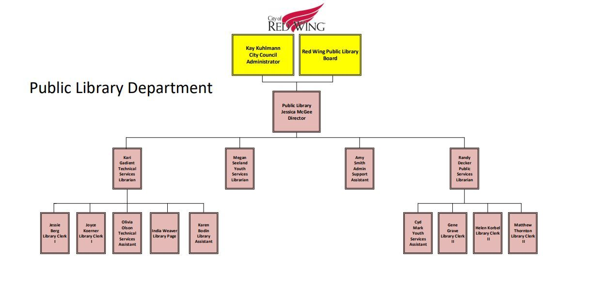 2021 Library organizational chart (JPEG)